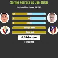 Sergio Herrera vs Jan Oblak h2h player stats