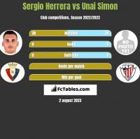 Sergio Herrera vs Unai Simon h2h player stats