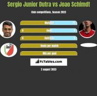 Sergio Junior Dutra vs Joao Schimdt h2h player stats