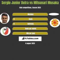 Sergio Junior Dutra vs Mitsunari Musaka h2h player stats