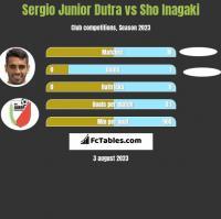 Sergio Junior Dutra vs Sho Inagaki h2h player stats