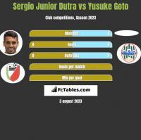 Sergio Junior Dutra vs Yusuke Goto h2h player stats