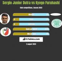 Sergio Junior Dutra vs Kyogo Furuhashi h2h player stats