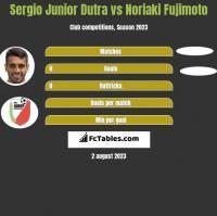 Sergio Junior Dutra vs Noriaki Fujimoto h2h player stats