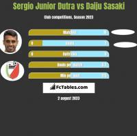 Sergio Junior Dutra vs Daiju Sasaki h2h player stats