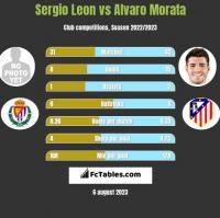 Sergio Leon vs Alvaro Morata h2h player stats