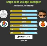 Sergio Leon vs Angel Rodriguez h2h player stats