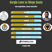 Sergio Leon vs Diego Costa h2h player stats
