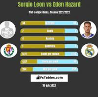 Sergio Leon vs Eden Hazard h2h player stats