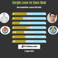 Sergio Leon vs Enes Unal h2h player stats
