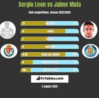 Sergio Leon vs Jaime Mata h2h player stats