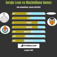 Sergio Leon vs Maximiliano Gomez h2h player stats