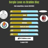 Sergio Leon vs Brahim Diaz h2h player stats