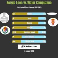 Sergio Leon vs Victor Campuzano h2h player stats