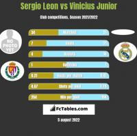 Sergio Leon vs Vinicius Junior h2h player stats