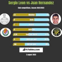 Sergio Leon vs Juan Hernandez h2h player stats