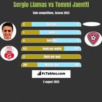 Sergio Llamas vs Tommi Jaentti h2h player stats
