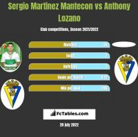 Sergio Martinez Mantecon vs Anthony Lozano h2h player stats