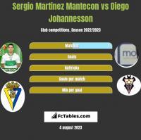 Sergio Martinez Mantecon vs Diego Johannesson h2h player stats