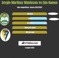 Sergio Martinez Mantecon vs Edu Ramos h2h player stats