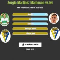 Sergio Martinez Mantecon vs Ivi h2h player stats