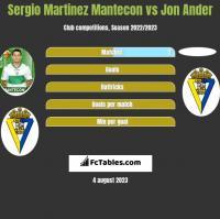 Sergio Martinez Mantecon vs Jon Ander h2h player stats