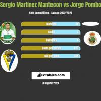 Sergio Martinez Mantecon vs Jorge Pombo h2h player stats