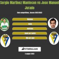 Sergio Martinez Mantecon vs Jose Manuel Jurado h2h player stats
