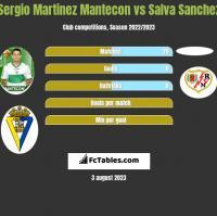 Sergio Martinez Mantecon vs Salva Sanchez h2h player stats