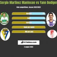 Sergio Martinez Mantecon vs Yann Bodiger h2h player stats