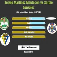 Sergio Martinez Mantecon vs Sergio Gonzalez h2h player stats