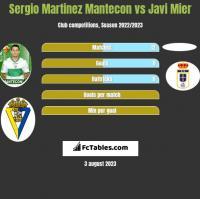 Sergio Martinez Mantecon vs Javi Mier h2h player stats