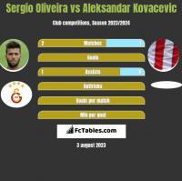 Sergio Oliveira vs Aleksandar Kovacevic h2h player stats