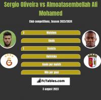Sergio Oliveira vs Almoatasembellah Ali Mohamed h2h player stats