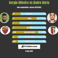 Sergio Oliveira vs Andre Horta h2h player stats