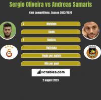 Sergio Oliveira vs Andreas Samaris h2h player stats