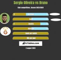 Sergio Oliveira vs Bruno h2h player stats