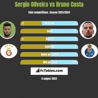 Sergio Oliveira vs Bruno Costa h2h player stats