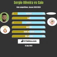 Sergio Oliveira vs Caio h2h player stats