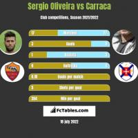 Sergio Oliveira vs Carraca h2h player stats