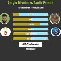Sergio Oliveira vs Danilo Pereira h2h player stats