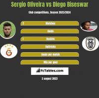 Sergio Oliveira vs Diego Biseswar h2h player stats