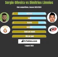 Sergio Oliveira vs Dimitrios Limnios h2h player stats