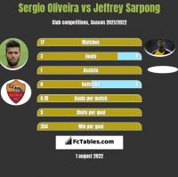 Sergio Oliveira vs Jeffrey Sarpong h2h player stats
