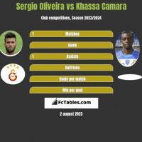 Sergio Oliveira vs Khassa Camara h2h player stats