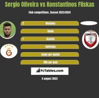 Sergio Oliveira vs Konstantinos Fliskas h2h player stats