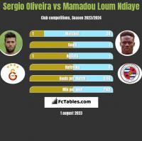 Sergio Oliveira vs Mamadou Loum Ndiaye h2h player stats