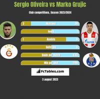 Sergio Oliveira vs Marko Grujic h2h player stats
