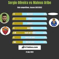 Sergio Oliveira vs Mateus Uribe h2h player stats