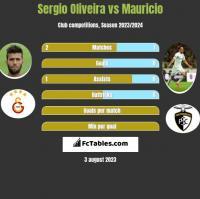 Sergio Oliveira vs Mauricio h2h player stats